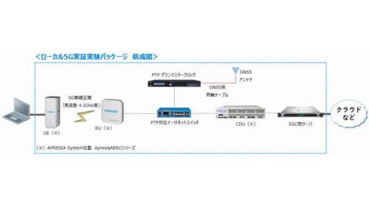 オリックス・レンテック、物流施設など向けに「ローカル5G」システム・機器をオールインワンパッケージでレンタル開始