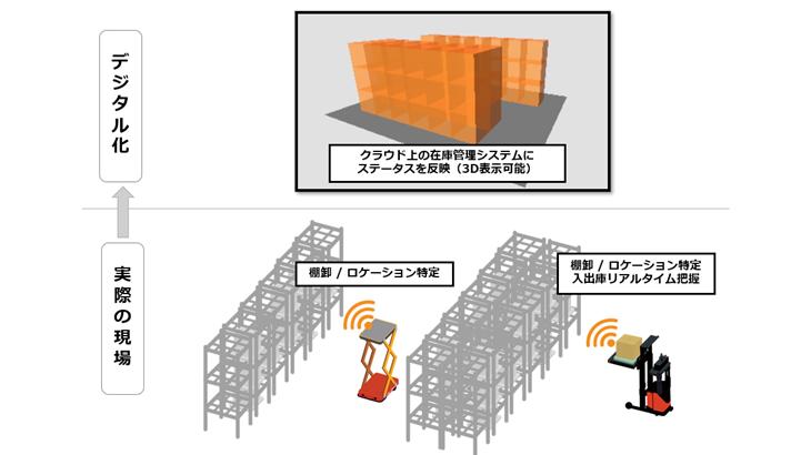 RFルーカス、ZMPロボットと連携した棚卸し・ロケーション自動管理システムの提供開始
